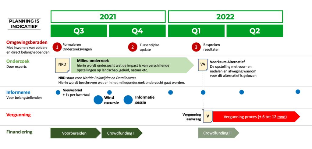 Planning Rijne Energie Onderzoeksfase
